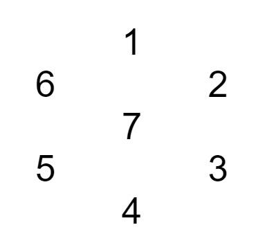 schema di lettura astrologico